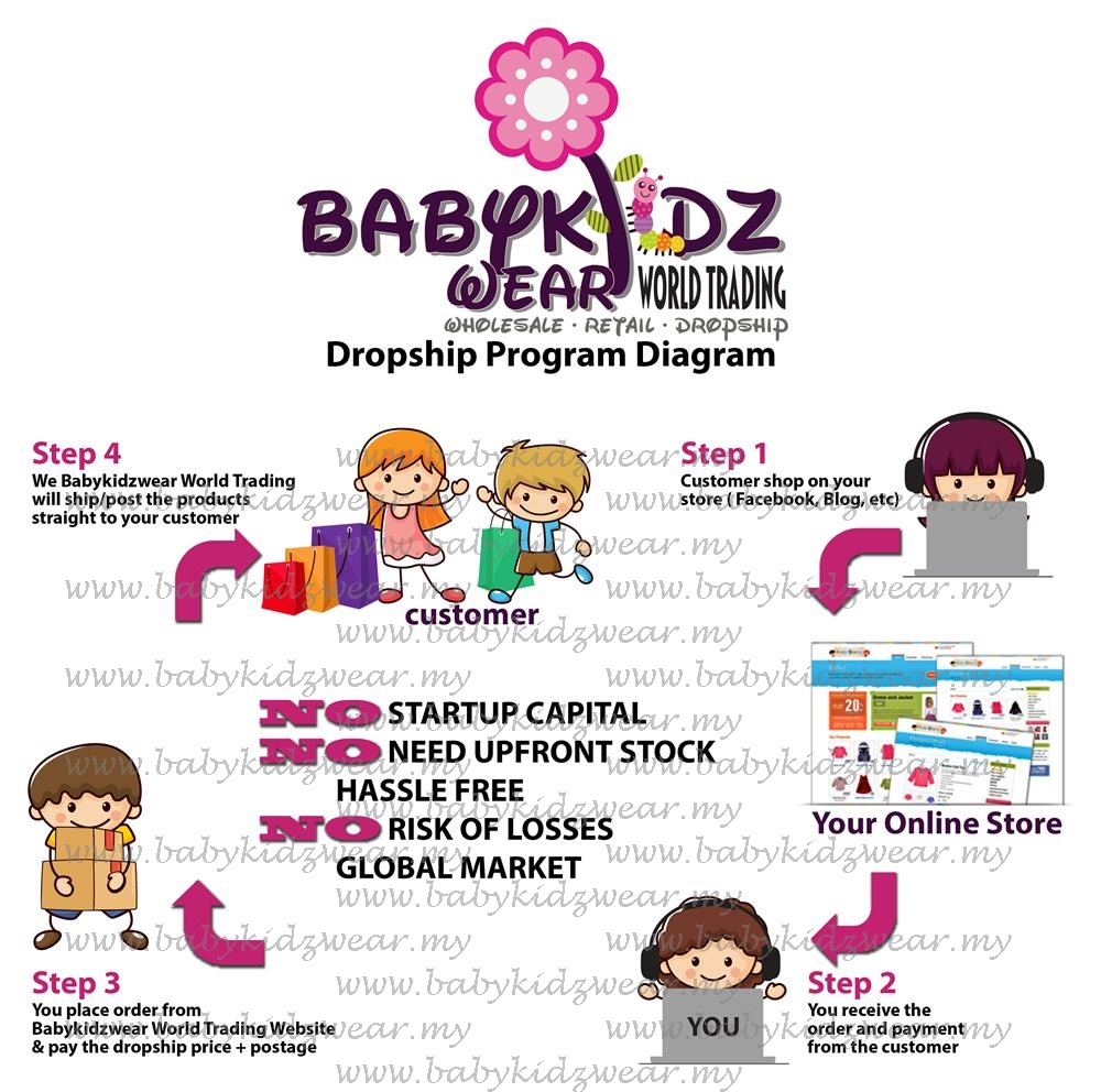Babykidzwear World Trading  Dropship Program